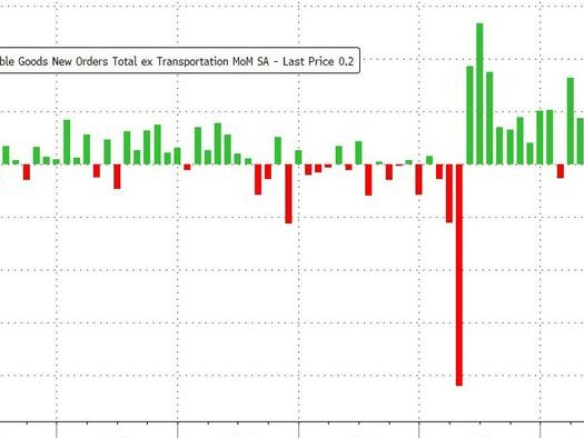 Core Durable Goods Orders Disappoint In August