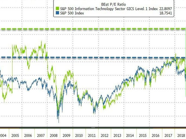 Melt-Up Mania: Stocks Reach Most Expensive, Most Overbought Levels, Surpassing DotCom Bubble