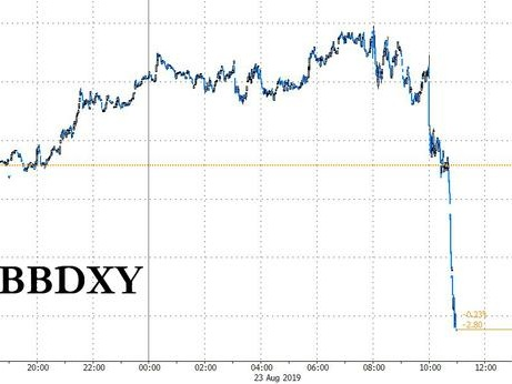 "Dollar Tumbles On Speculation Trump To Announce FX Intervention ""Shortly"""