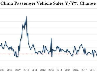 Chinese Cities Begin Subsidizing Car Purchases To Resurrect Auto Market From The Dead