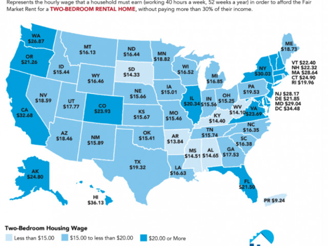 Affordability Crisis: Low-Income Workers Can't Afford A 2-Bedroom Rental Anywhere In America