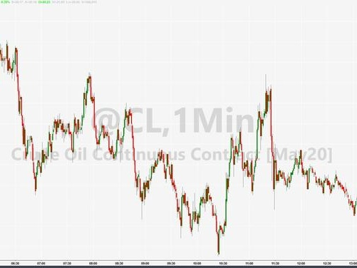 After Worst Quarter Ever, WTI Extends Losses On Massive Crude & Gasoline Build