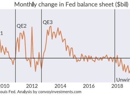 """""""The Fed Hasn't Expanded Its Balance Sheet At This Speed Since The Financial Crisis"""""""