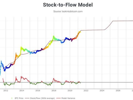 What Is The Stock-To-Flow Model And Why Do So Many Swear by It?