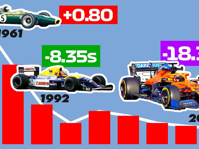 Here's How Formula 1 Lap Times Have Improved Over The Years