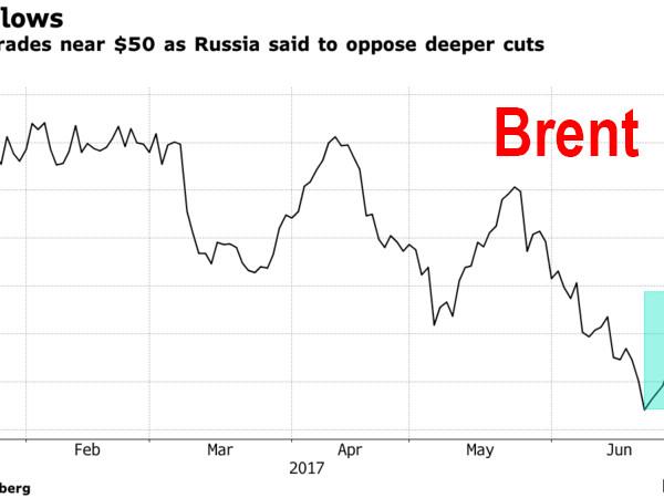 Global Stocks Rebound From Korea Jitters; S&P Flat As Fed Minutes Await; Oil Slides