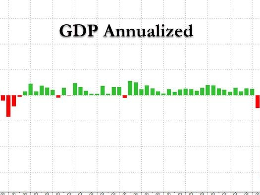 GDP Huge Miss: Economy Grew Just 6.5% In Q2, Far Below 8.5% Expected On Surprise Inventory Drop