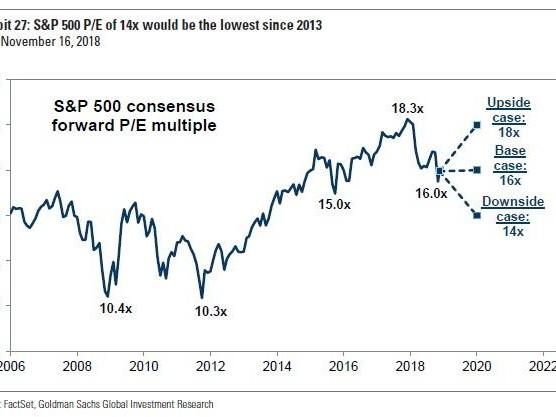 "Goldman Tells Investors ""It's Time To Lift Cash Allocations"""