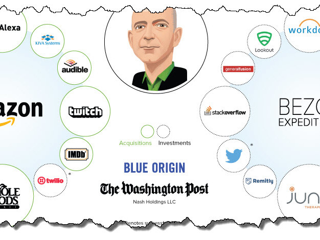 Visualizing The Jeff Bezos Empire In One Giant Chart