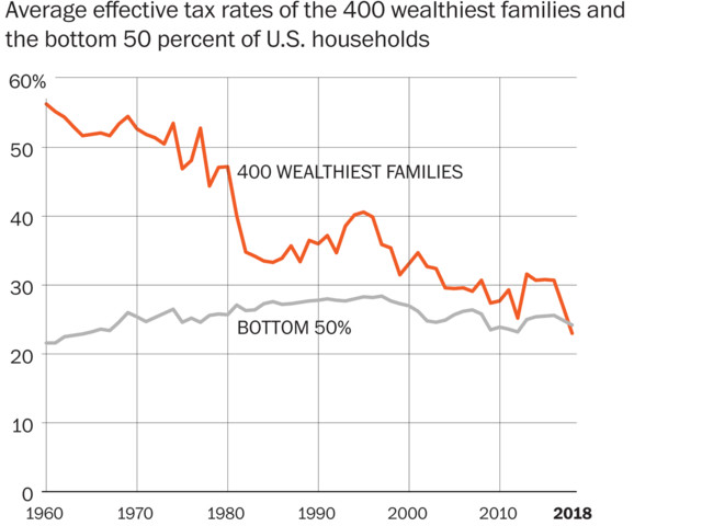 For the first time ever, billionaires paid a lower effective U.S. tax rate than the working class last year