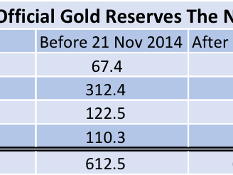 Did The Dutch Central Bank Lie About Its Gold Bar List?