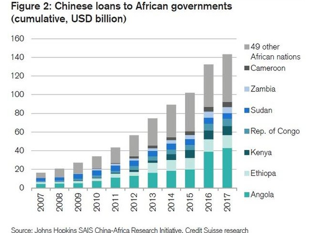 As Africa Drowns In Debt To China, IMF Sounds The Alarm
