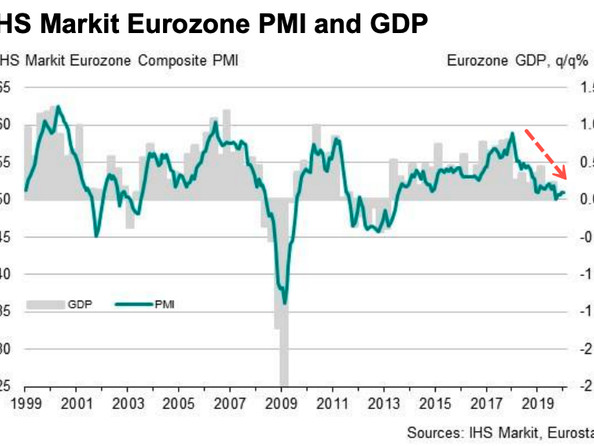 """Economy Failed To Pick Up"" But European PMIs Suggest Signs Of Stabilization"