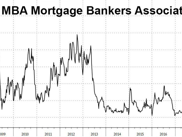 Mortgage Refis Tumble To Lowest Since The Financial Crisis, Leaving Banks Scrambling