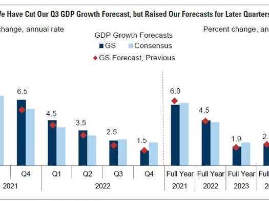 """Here Comes Stagflation: Goldman Slashes GDP Estimate For Second Time In 3 Weeks, Sees """"Bigger Inflation Surge"""""""