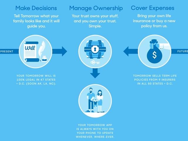 Tomorrow App: Free Will & Trust, Optional Term Life Insurance