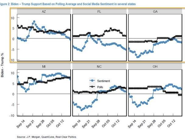 JPMorgan's Kolanovic Has Another Warning For Those Expecting A Crushing Biden Victory