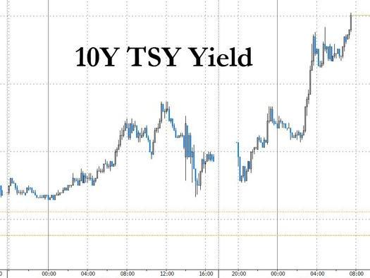 Nasdaq Futures Plunge As Bond Rout Sends 10Y Treasury To 1.75%