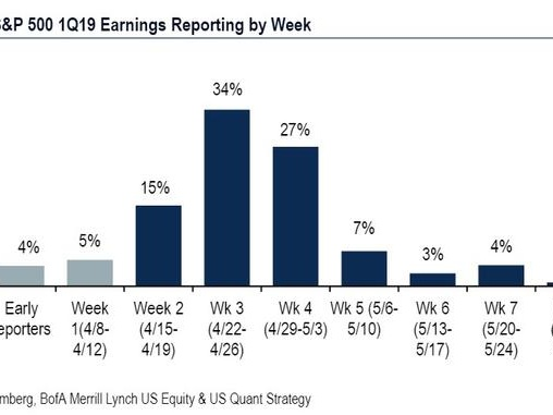 Despite Strong Start To Earnings Season, EPS Estimates Continue To Slide