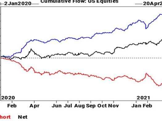 Goldman Prime: Hedge Funds Sell Stocks 7 Of The Last 8 Days; Short Squeeze Coming