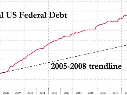 Total US Debt Surpasses $23 Trillion For The First Time