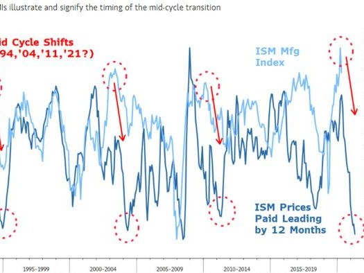 """Morgan Stanley Says """"Rather Than Getting Excited, It's Getting More Concerned"""""""