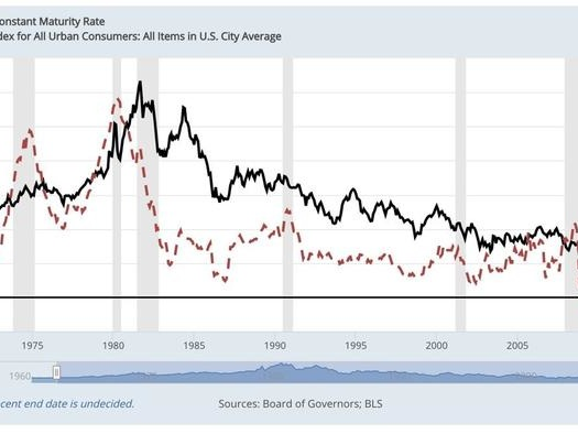 What If Everyone Is Wrong About US Inflation's Impact On Interest Rates?