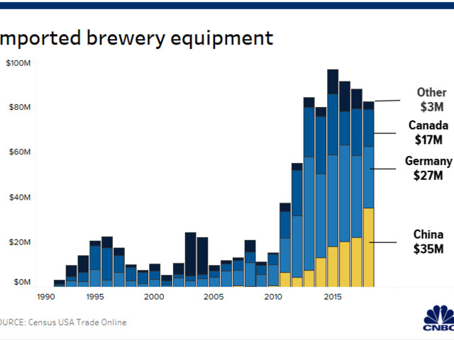'China is not paying for it': Trump tariff hike hits everyone from beer brewers to book publishers