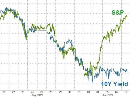 Bonds Are From Venus, Stocks Are From Mars: The Real Conundrum