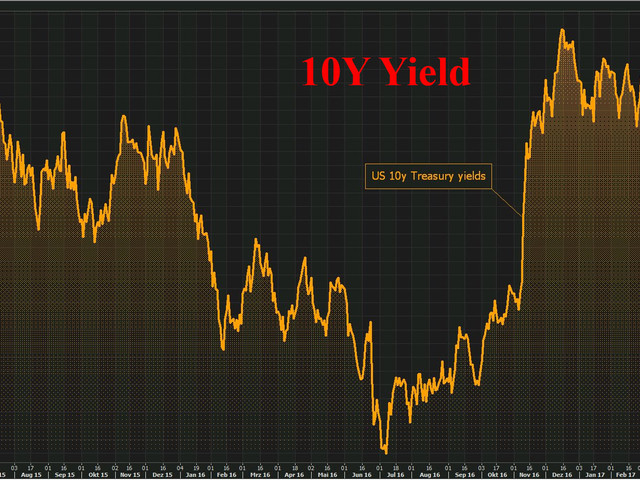 """Traders """"Swoop"""" On Stocks, Oil Rises For 8th Day But Bonds Still Don't Buy It"""