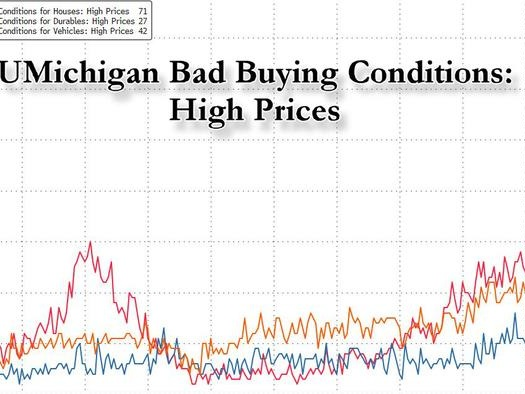 America Goes On A Buyer's Strike: Explosive Inflation Leads To Record Collapse In Home, Car Purchase Plans