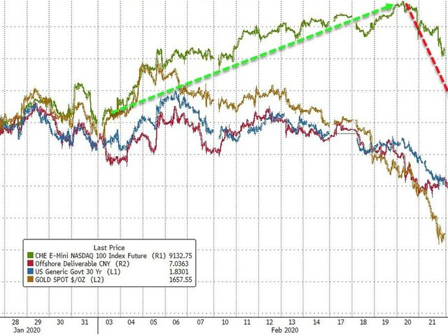 Covid-19 Contagion Sparks Carnage As Stocks Wipe Out All 2020 Gains