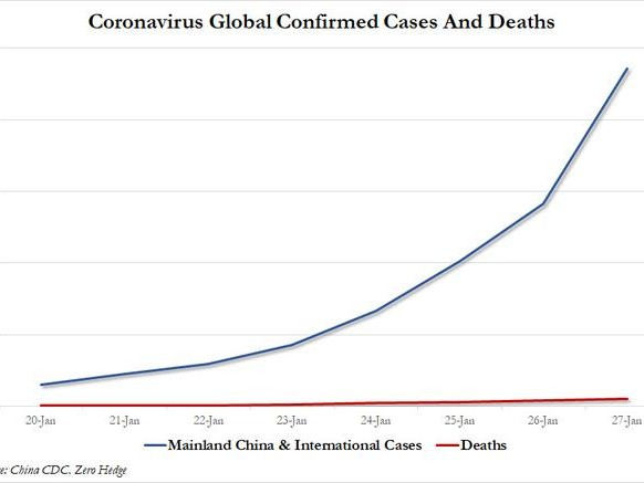 "Rabobank: ""What If We Are On The Brink Of An Exponential Increase In Coronavirus Cases?"""