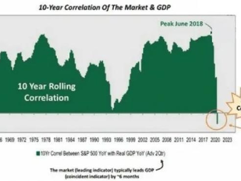 Investing When Markets Detach From The Economy