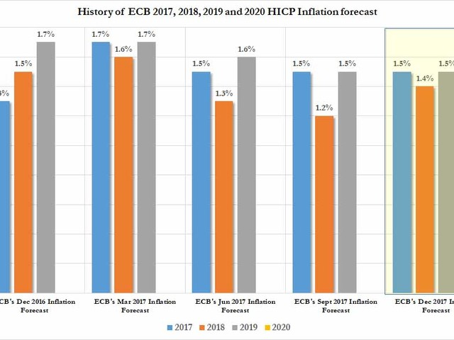ECB Unveils New, Higher Inflation Forecasts; Pushes Bund Yields Higher