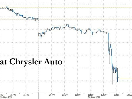 "Fiat Shares Tumble After GM Files Racketeering Lawsuit Alleging ""Millions In Bribes"" To Corrupt UAW"
