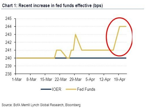 Fed Loses Control Of Rates: Fed Funds Above IOER For Past Month