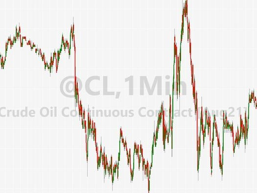 WTI Rebounds Back Above $73 After Bigger Than Expected Crude Draw