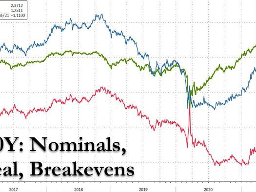 Fed Meeting Presents Mild Asymmetric Risk of Higher Rates
