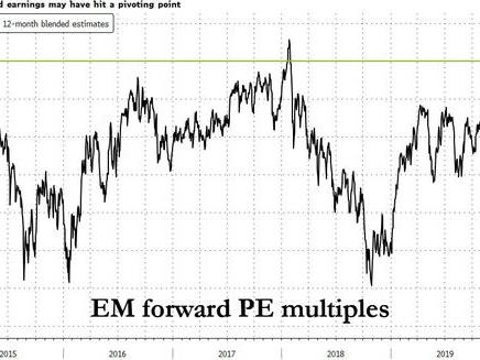 """""""Only A Matter Of Time Before Developing-Market Stocks Unravel In An Unruly Manner"""""""