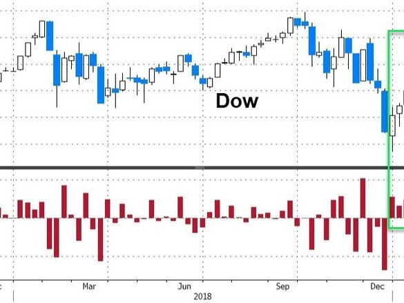 Dow Rallies To Best Start In 55 Years As Earnings, Economic Data Collapse