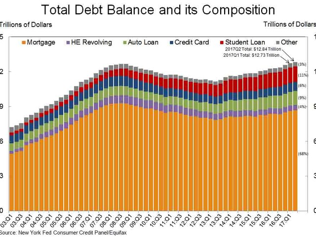 The Fed Issues A Warning As Household Debt Hits New All Time High