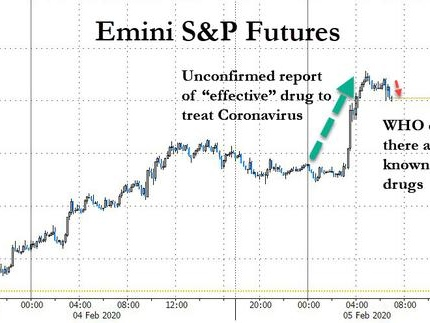 "S&P Futures Soar Back To All Time High On Viral ""Corona Cure"" Rumors"