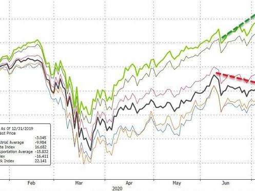 What If It's Not Enough? Most Stocks Topped A Month Ago