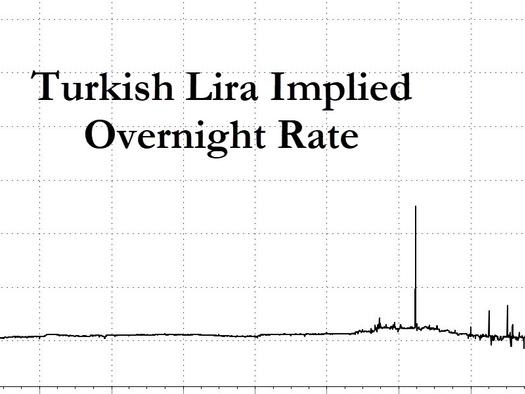 All Hell Breaks Loose In Turkey: Stocks Halted, Overnight Lira Implied Rate Hits 10,000%