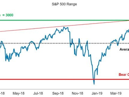 A Bearish Morgan Stanley Doubles Down: Why The Bank Sees The S&P Falling Back Under 3000