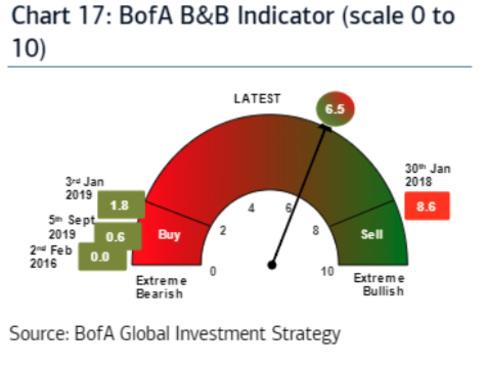 """BofA Bull & Bear Indicator Approaching""""Extremely Bullish""""Levels"""