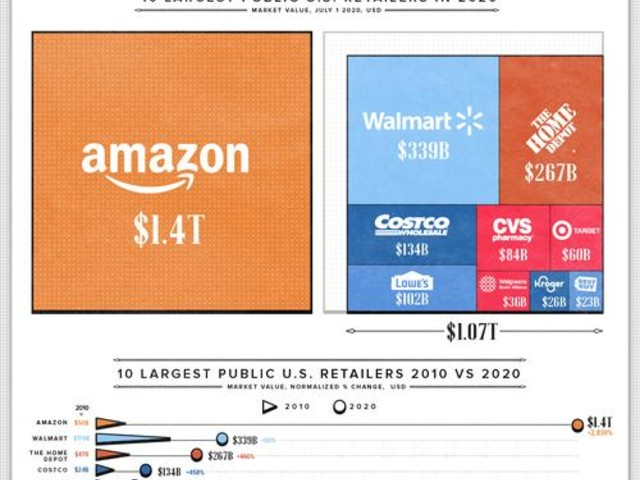 Visualizing The Size Of Amazon, The World's Most Valuable Retailer