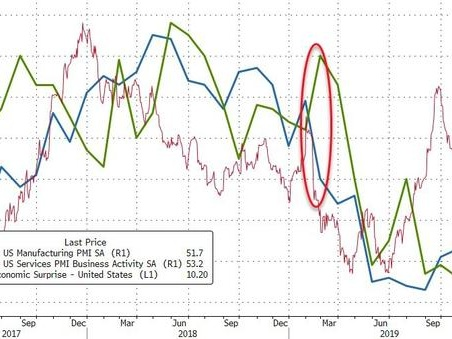 """""""Not Out Of The Woods Yet"""" - US Manufacturing PMI Stumbles For 2nd Straight Month"""