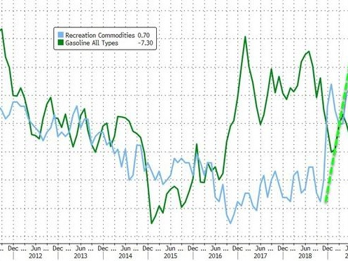 Core CPI Cools But Recreation Costs Surge